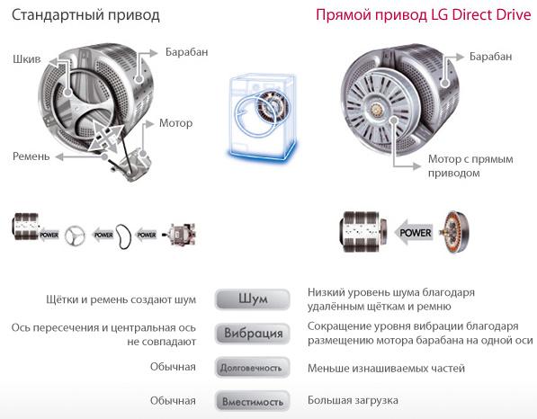 LG direct drive