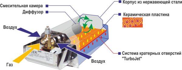 Dispositif de chauffage à gaz