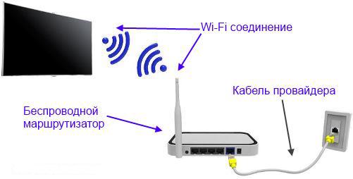 A través de la conexión del router