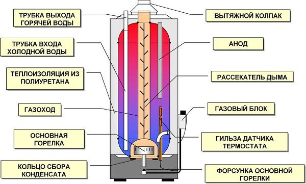 Gaz depolama