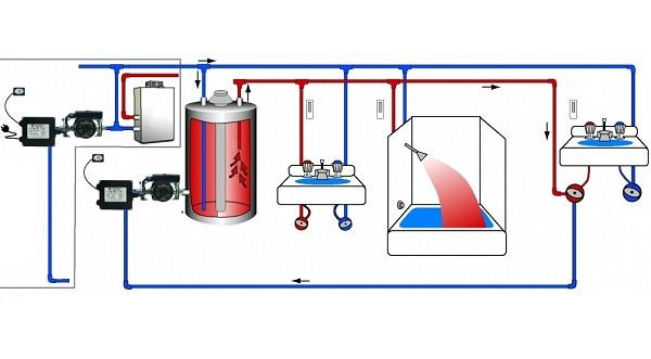 Schéma de raccordement du chauffe-eau à accumulation
