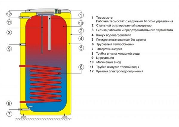 Dolaylı ısıtma ısıtıcısı