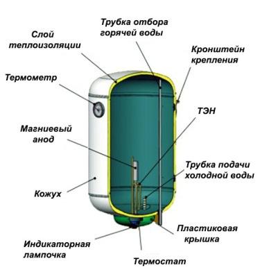 Structure interne