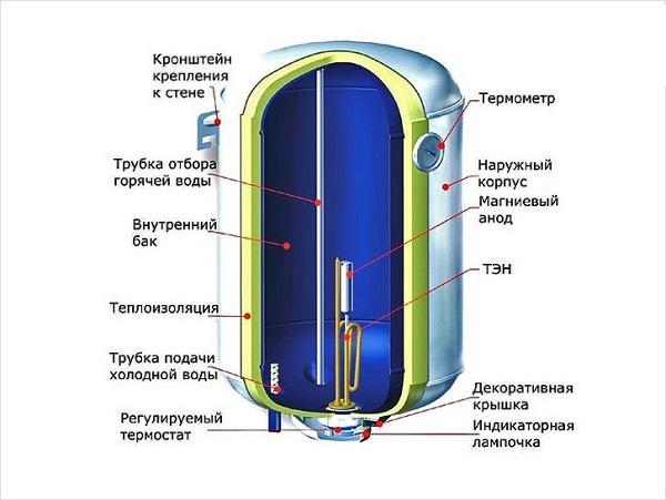 Kazan cihazı
