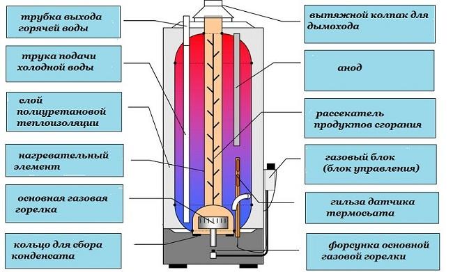 Gaz depolama cihazı