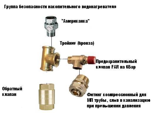 Groupe de sécurité des chauffe-eau