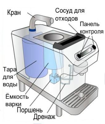 Schéma de la machine à café