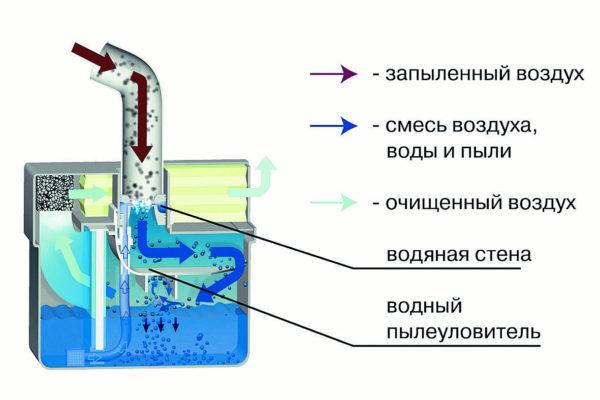 Driftsprinsippet for vannfilterstøvsugeren