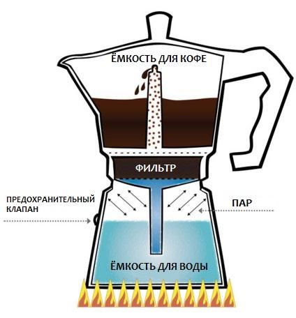 Geyzernoy kahve makineleri operasyon prensibi