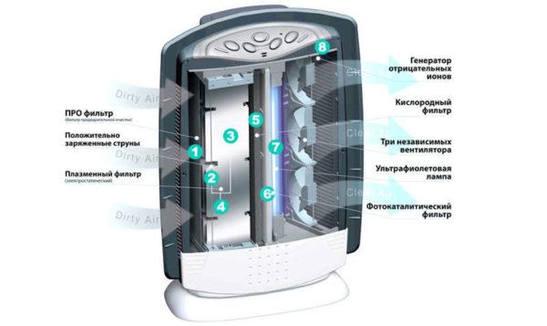 वायु ionizer के संचालन के सिद्धांत
