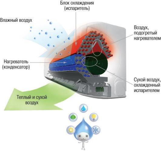 Le principe de fonctionnement du climatiseur avec un humidificateur