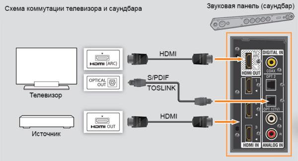 Het circuit dat schakelt tussen tv en soundbar