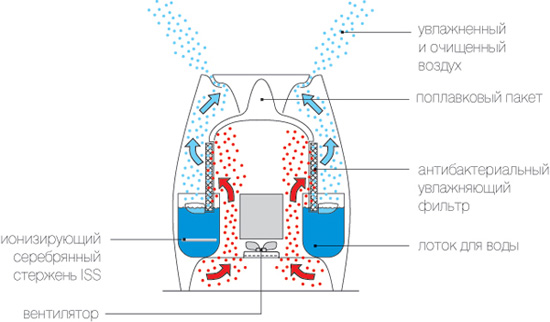 Humidifier के संचालन की योजना