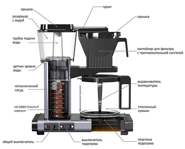Cihaz damla kahve makineleri