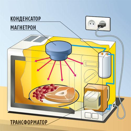 Mikrodalga cihazı