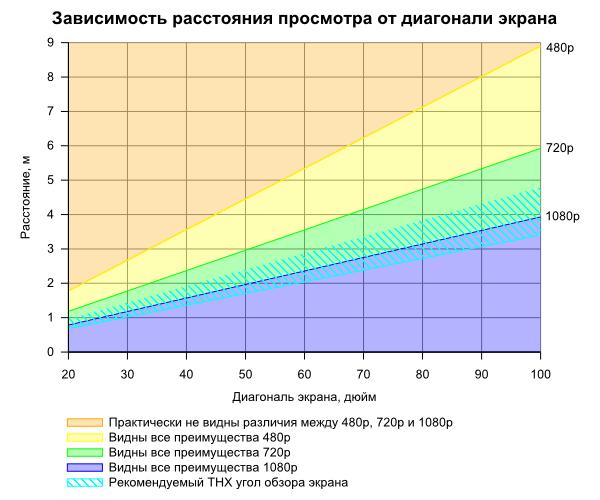 Beroendet av diagonalen och avståndet att visa
