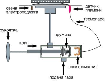 Le schéma du système de contrôle de gaz
