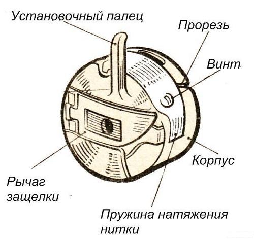 Dispositif de canette
