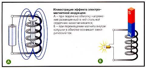 Elektromagnetisk induksjonseffekt