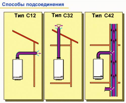 Options de cheminée