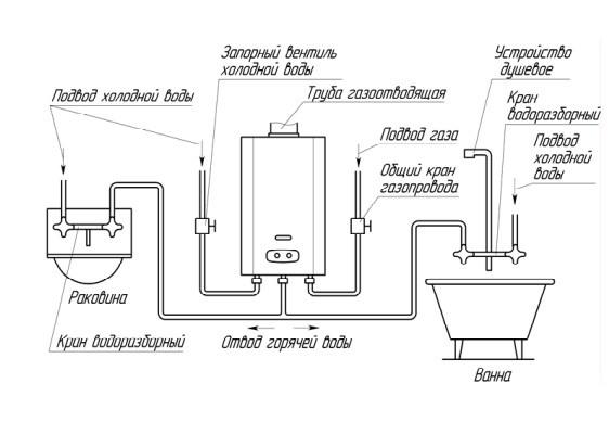 Connexion de geyser