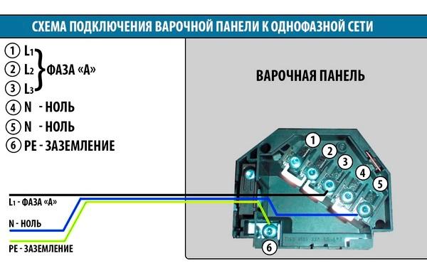 Ansluta elektrisk panel