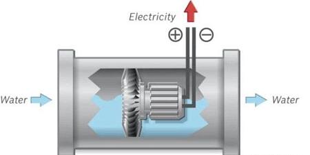 Le principe de fonctionnement du générateur électrique