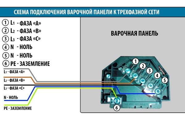 Connexion au réseau triple