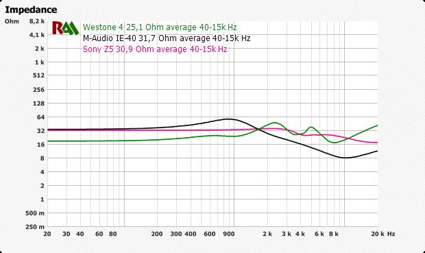 Graf af hybrid hovedtelefoner