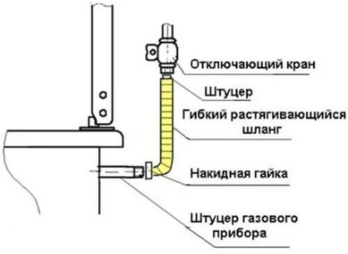 Fleksibel slangeforbindelse