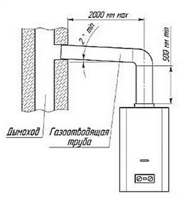 Sütun kurulum şeması