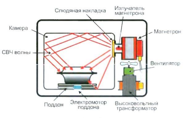 Mikrodalga fırın cihazı