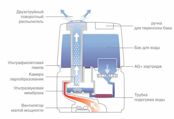 पारंपरिक humidifier के संचालन के सिद्धांत