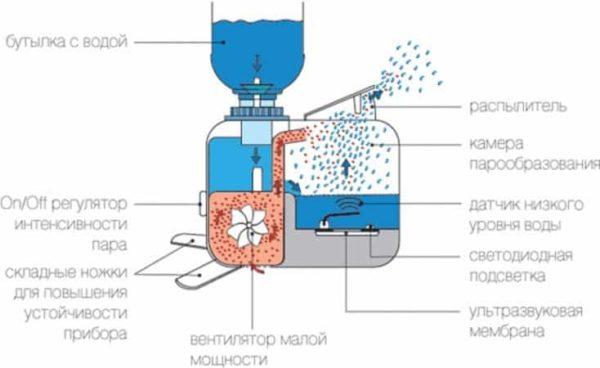 अल्ट्रासोनिक humidifier के संचालन के सिद्धांत
