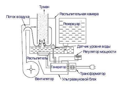 Schéma d'un humidificateur à ultrasons