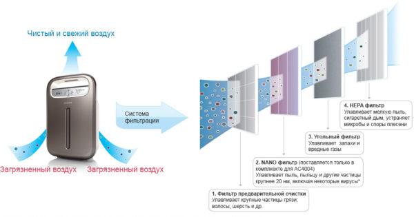 ठंड वाष्पीकरण humidifier के संचालन के सिद्धांत
