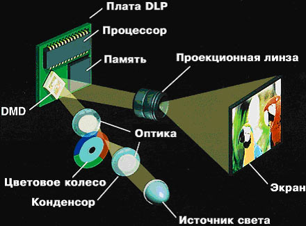 DLP projektor konstruktion