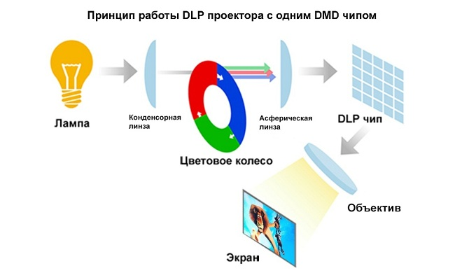 DPL projektor