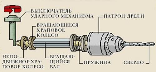 Mécanisme de perceuse à percussion