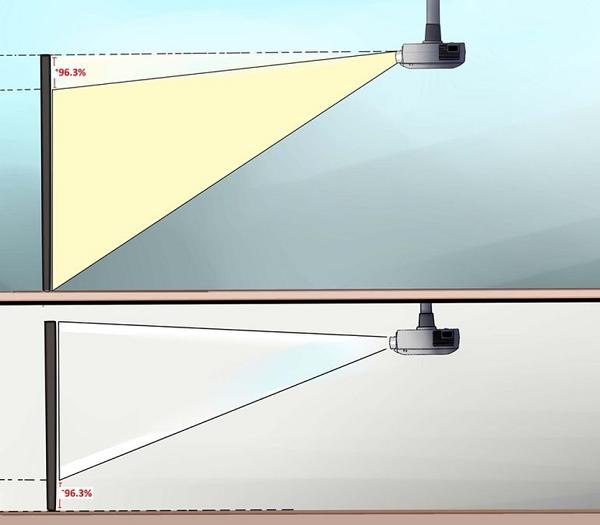 Projektor lodret forskydning