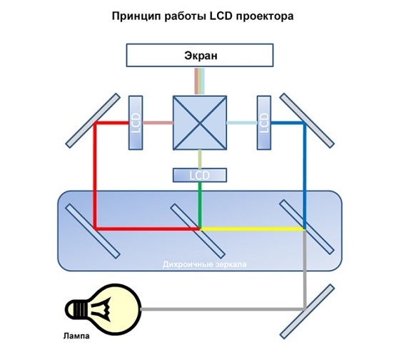 LCD projektor