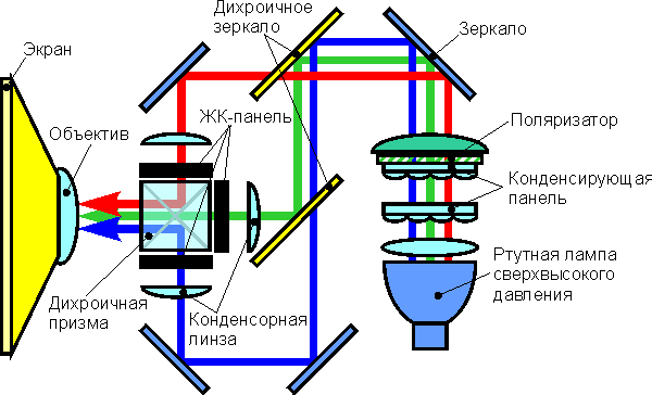 LCD-teknologi