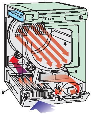 Sécheur à condensateur