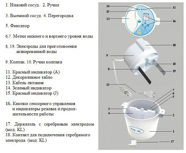 Aktivatör tasarımı