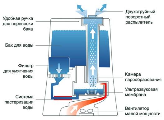 Ultrasonik nemlendiricinin çalışma prensibi