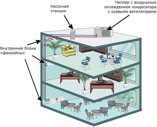 Ventilo-convecteur de refroidisseur