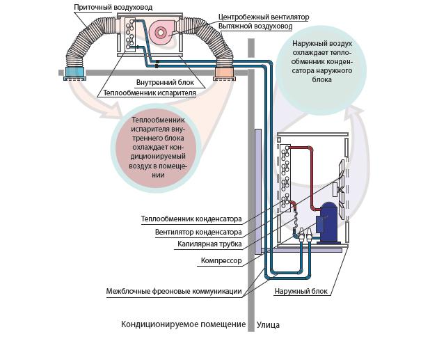 Le principe du climatiseur