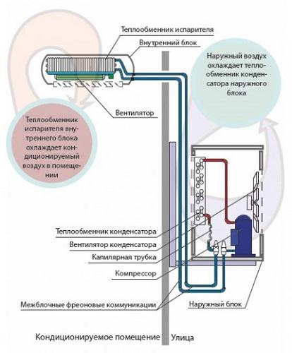 Le schéma du climatiseur