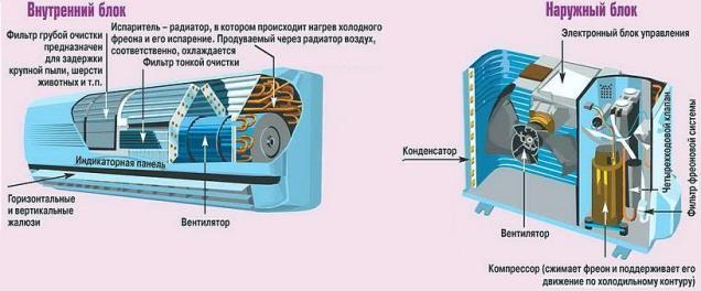 La conception des unités intérieures et extérieures