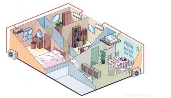 Plaatsing van airconditioning in het appartement